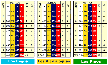 almenara scorecard