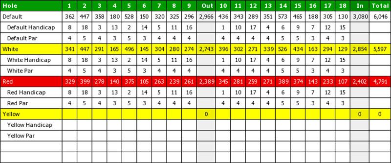 antequera scorecard