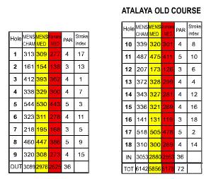atalaya scorecard old