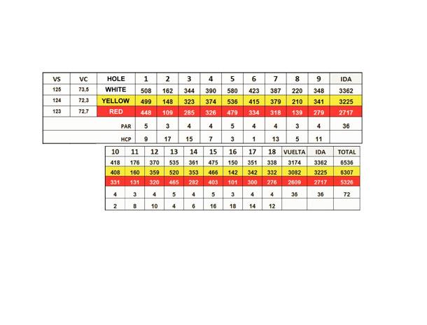 mijas_golf_los_lagos_scorecard