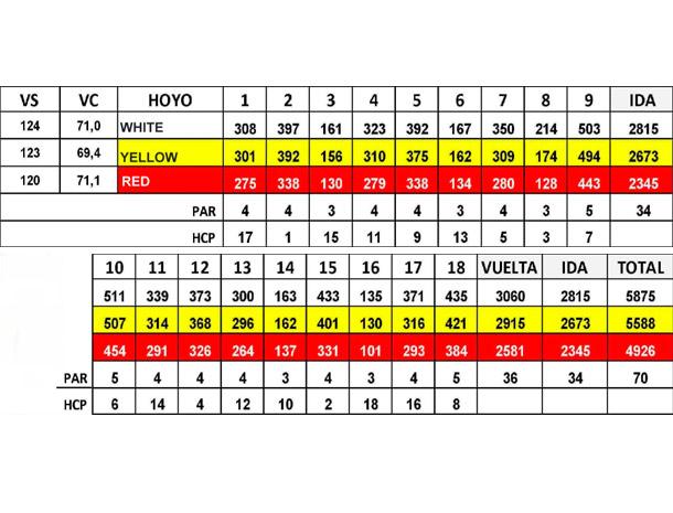 mijas_golf_los_olivos_scorecard