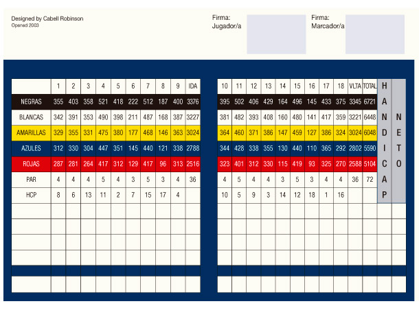 la_reserva_sotogrande_scorecard