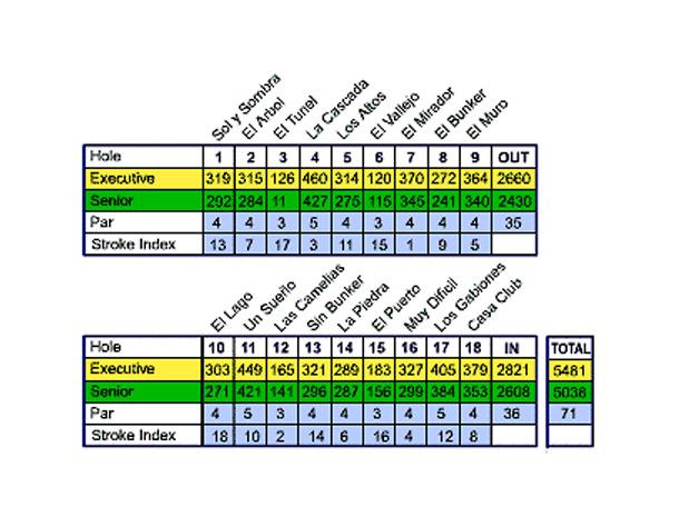 valderrama_scorecard